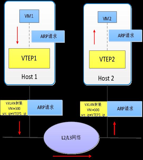 数据中心网络虚拟化 隧道技术 图 4. VXLAN中发送ARP请求过程
