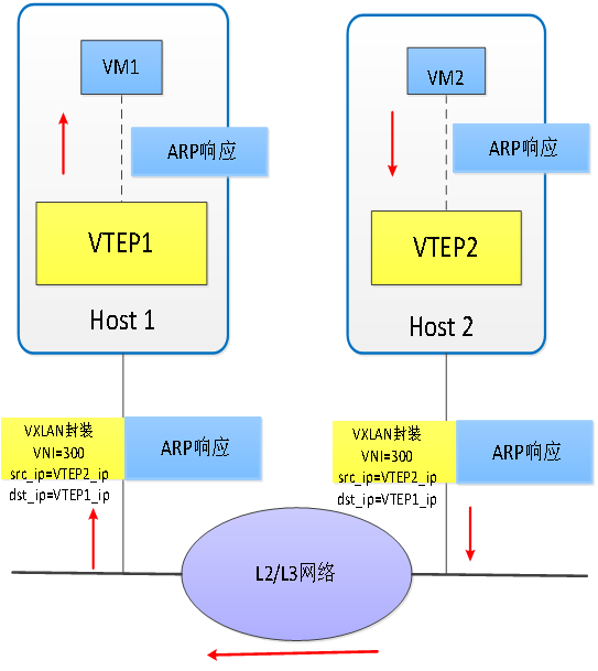 数据中心网络虚拟化 隧道技术 图 5. VXLAN中发送ARP响应过程