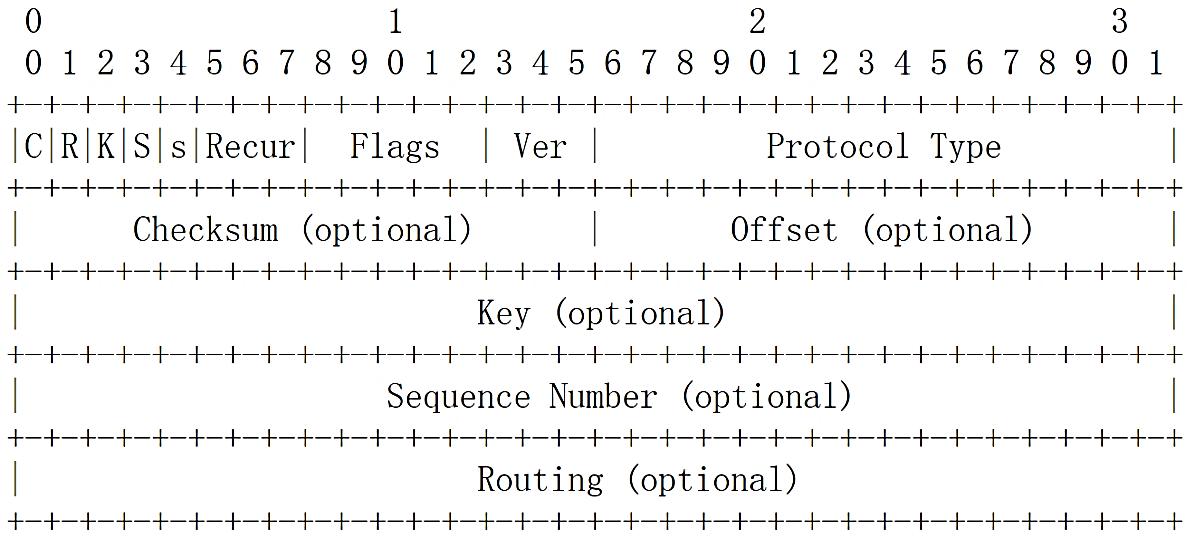 数据中心网络虚拟化 隧道技术 图 7. GRE包头的格式