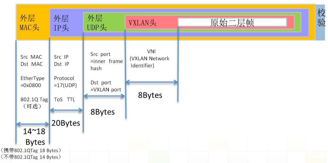 数据中心网络虚拟化 隧道技术 图1.VXLAN封装格式