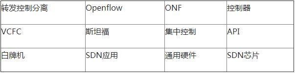 "SDN中""软件""如何定义""网络"" 图1"