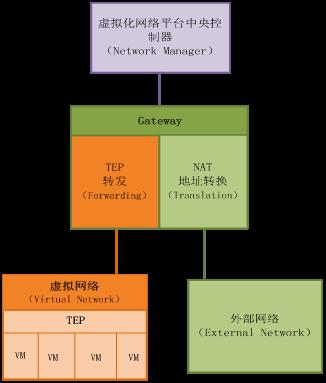 图1 网关(Gateway)结构图