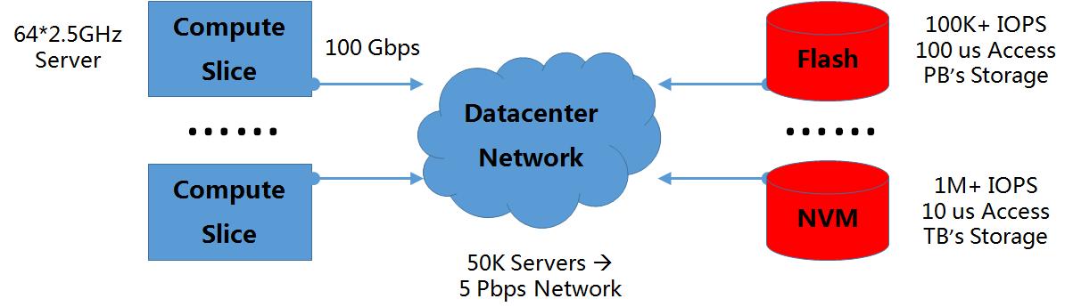 图3 数据中心资源环境及网络性能需求分析