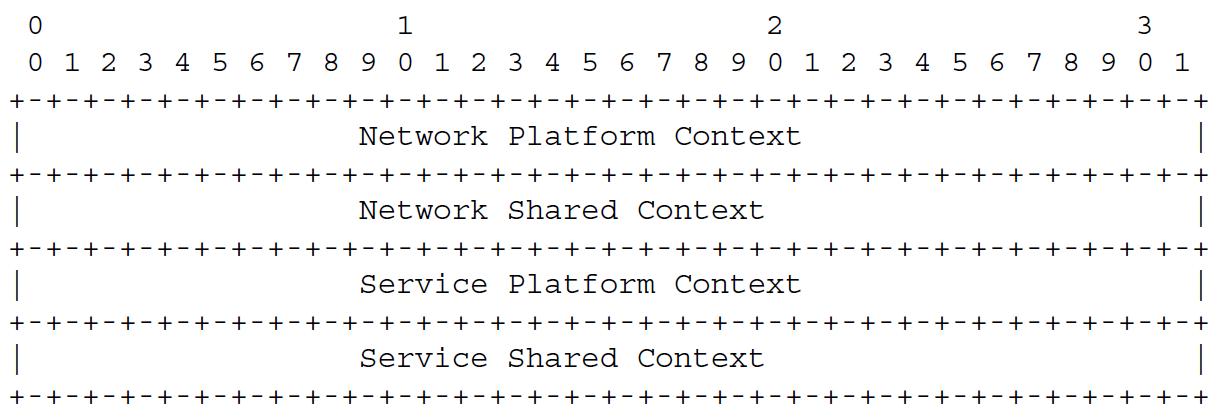图6 必需内容头分配格式
