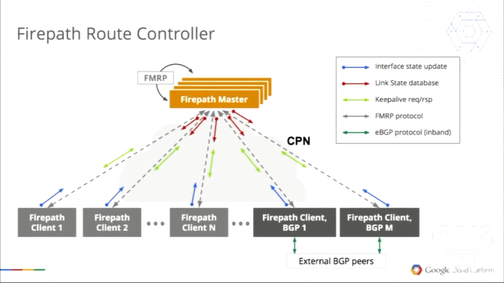 图6 Google Firepath Route Controller工作示意