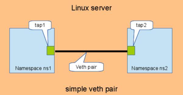 基于Linux Network Namespace的Mininet架构分析 图片2