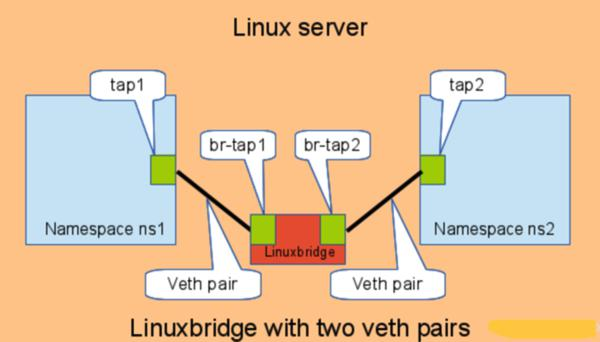 基于Linux Network Namespace的Mininet架构分析 图片3