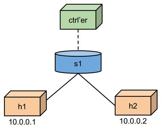 基于Linux Network Namespace的Mininet架构分析 图片6