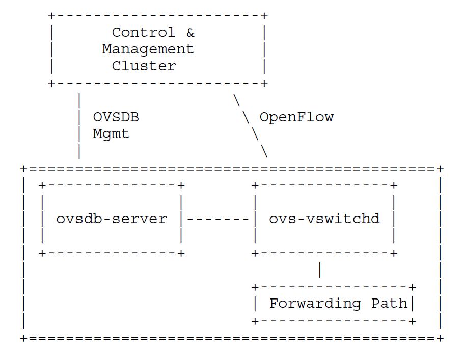 数据中心网络虚拟化  配置管理技术 图1