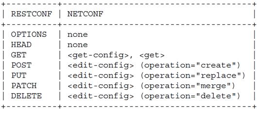 数据中心网络虚拟化  配置管理技术 图3