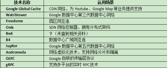 Google数据中心网络技术漫谈 表1