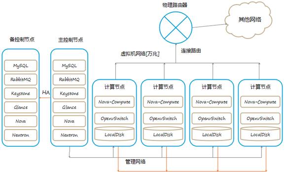 OpenStack超融合部署架构 图片2