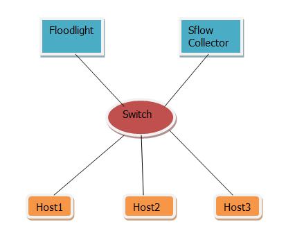 sFlow流量监控实现DDoS防御