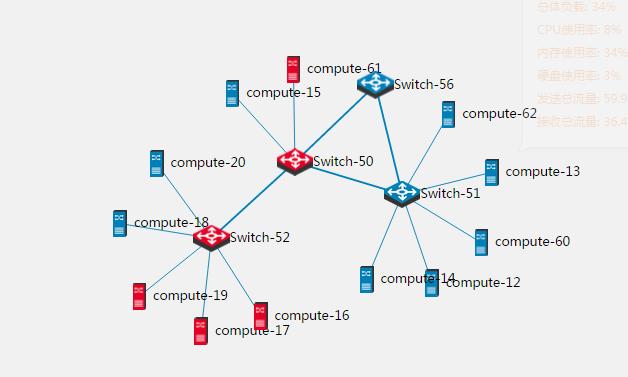 基于Open vSwitch的VxLAN隧道实验网络 图3
