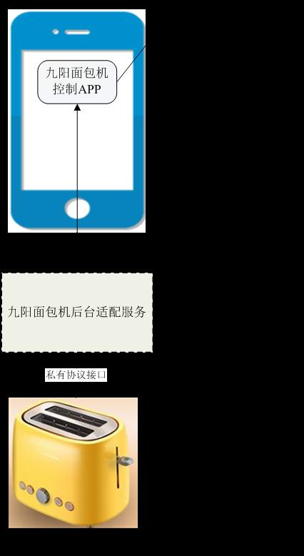 从Toaster示例初探ODL MD-SAL架构 图1