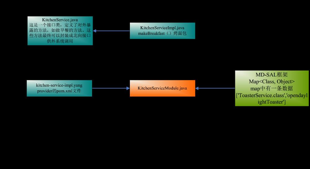 从Toaster示例初探ODL MD-SAL架构 图10