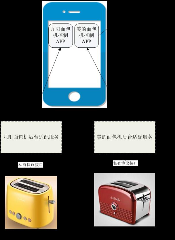 从Toaster示例初探ODL MD-SAL架构 图2