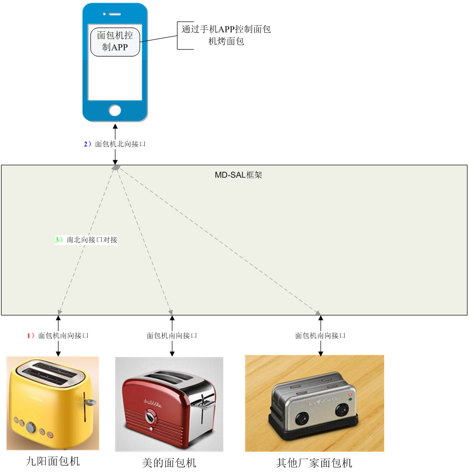 从Toaster示例初探ODL MD-SAL架构 图3