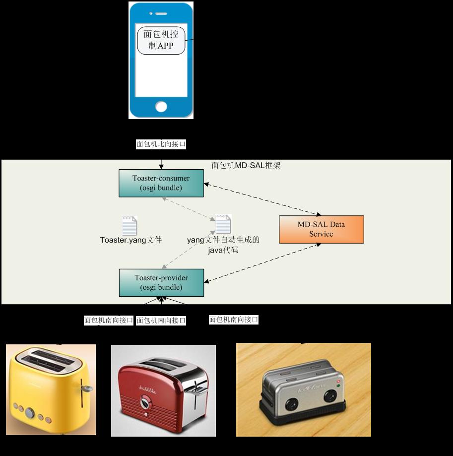 从Toaster示例初探ODL MD-SAL架构 图4