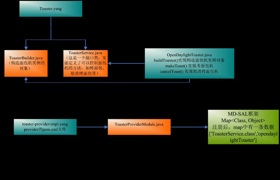 从Toaster示例初探ODL MD-SAL架构 图9