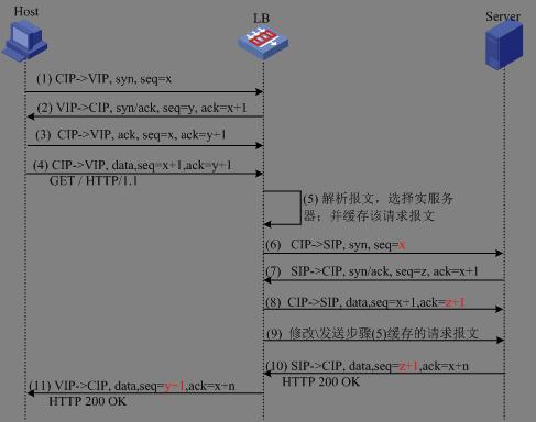 新一代负载均衡产品技术实现 图3