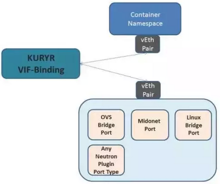 Kuryr是什么 图1