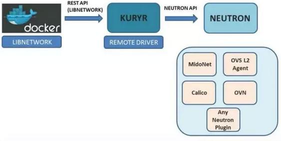 Kuryr是什么 图2