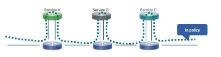 SDNLAB技术分享(一):ODL的Service Function Chaining入门和Demo 图1