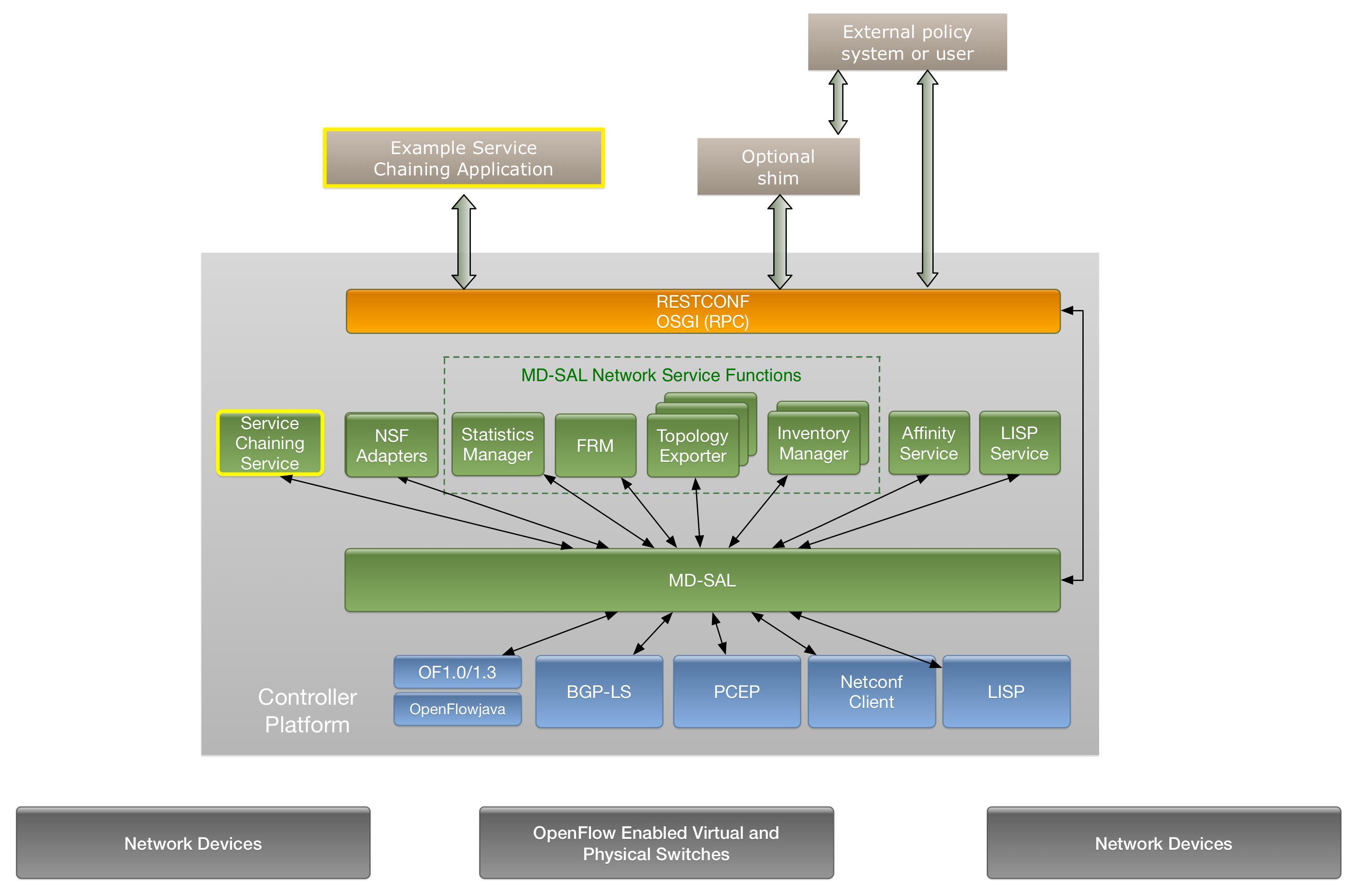 SDNLAB技术分享(一):ODL的Service Function Chaining入门和Demo 图2