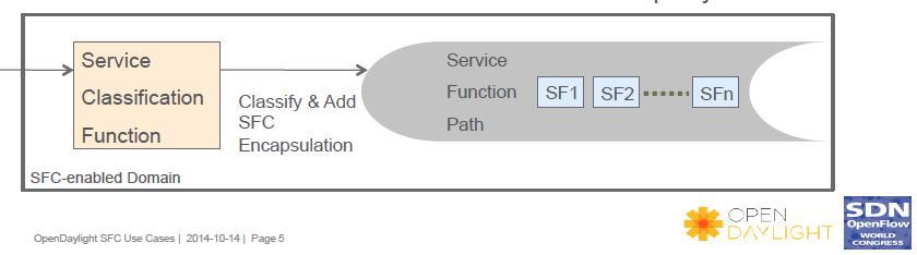 SDNLAB技术分享(一):ODL的Service Function Chaining入门和Demo 图3