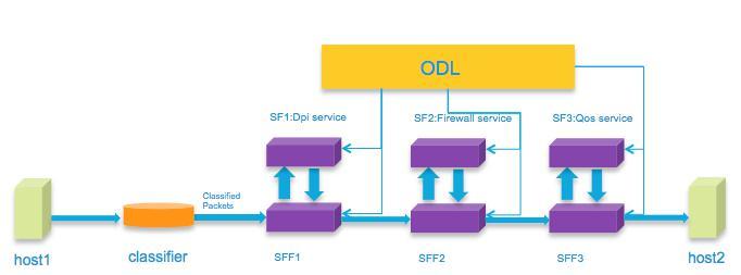 SDNLAB技术分享(一):ODL的Service Function Chaining入门和Demo 图4