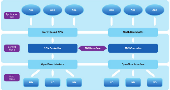 Figure1. West-East Interface of SDN
