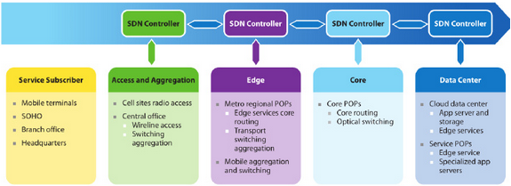 Figure2. Federation of SDN Controllers
