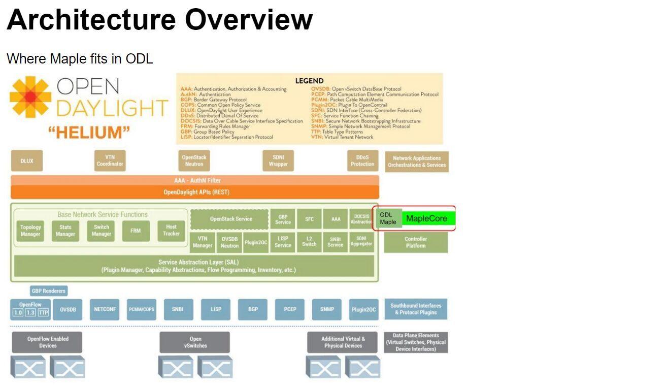 OpenDaylight中编程抽象的实现 图4
