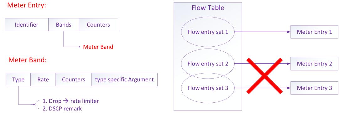 OpenFlow 1.3 学习笔记 图2