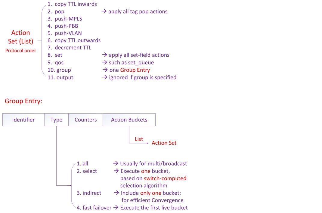 OpenFlow 1.3 学习笔记 图3
