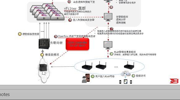 SDN实战团分享(六):OpenDayLight实战入门 图2