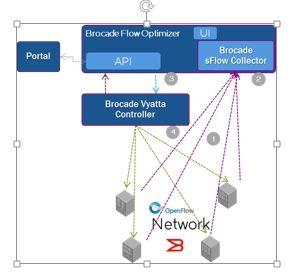 SDN实战团分享(六):OpenDayLight实战入门 图5