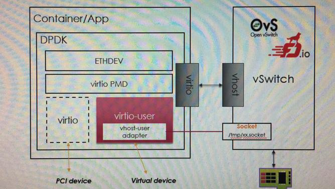 SDN实战团技术分享(三十八):DPDK助力NFV与云计算| SDNLAB | 专注网络