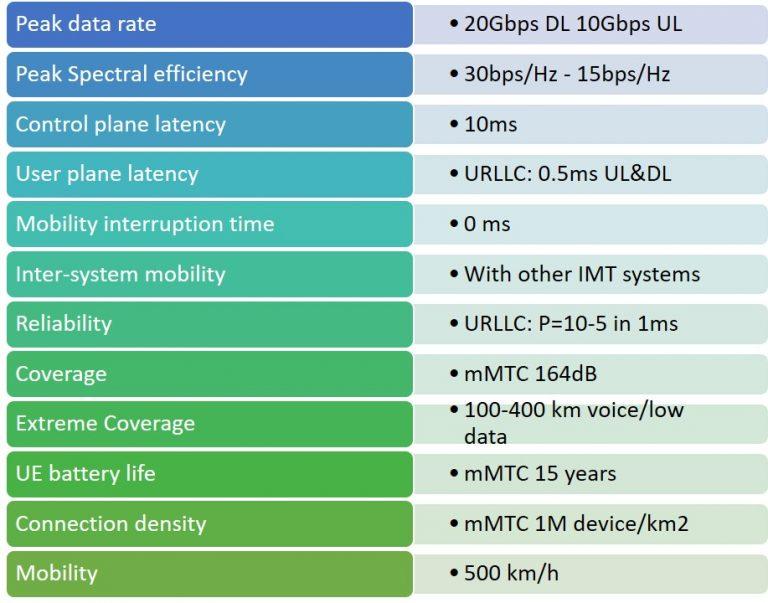 如何理解5G空口(NR)?