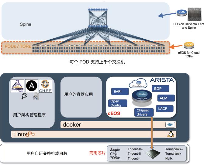 SDN实战团分享(四十):揭秘Arista EOS三大特性,打造非一般的云网架构