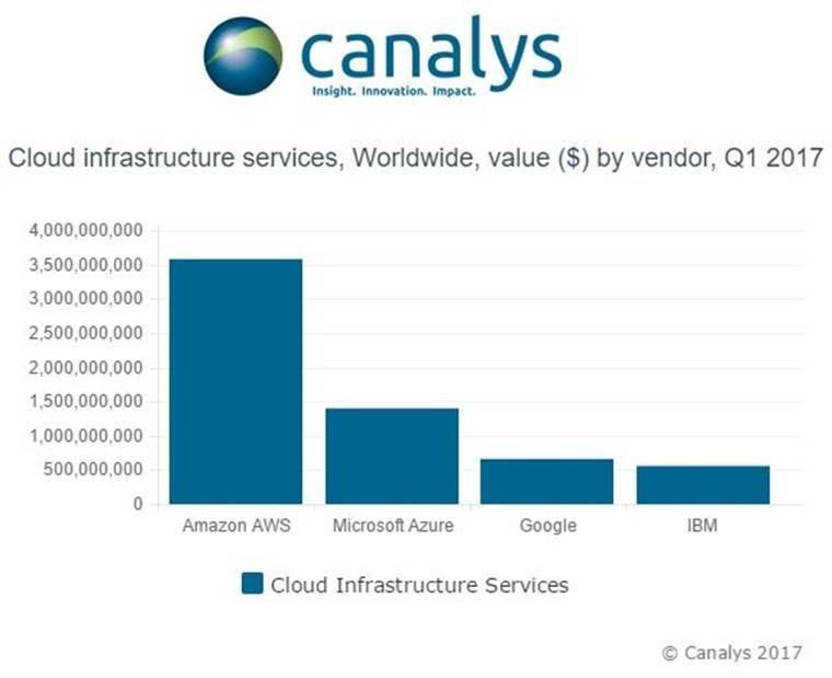 Canalys:第一季度云基础设施服务市场达到11.4亿美元,AWS占主导地位