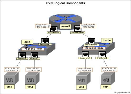 如何配置OVN路由器?