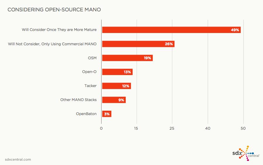 SDxCentral调查:26%的用户不会考虑使用开源MANO(含报告下载)