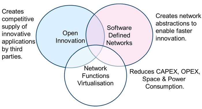 历数NFV的发展历程