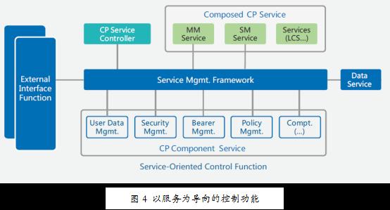 华为5G网络架构白皮书小结