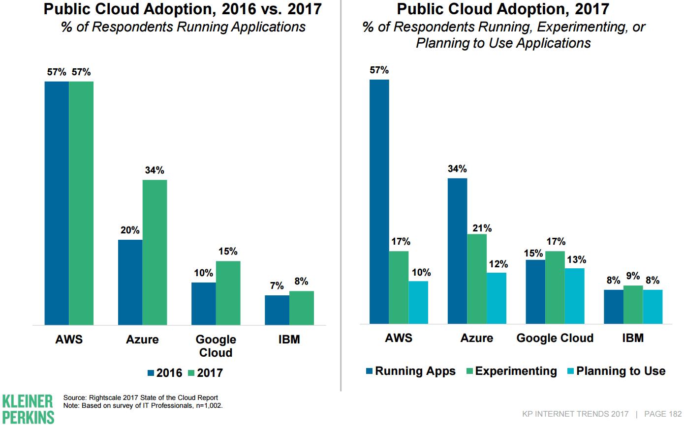 企业越来越关注云服务提供商锁定问题