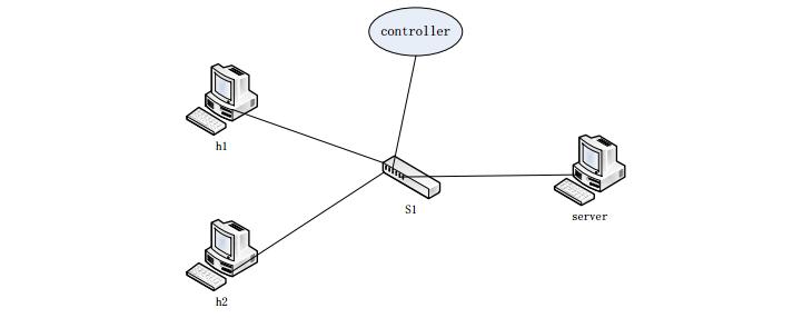 Floodlight API简介及应用