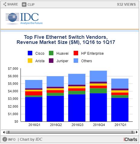 IDC发布Q1以太网交换机市场报告:思科下降,Arista上升