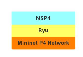 NSP4——P4网络模拟器的使用